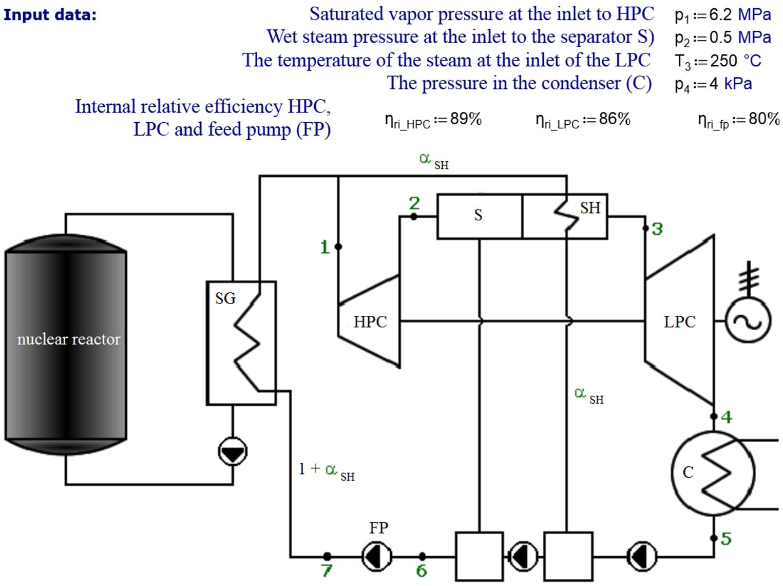 Study 9 Nuclear Power Plant Steam Turbine Cycle