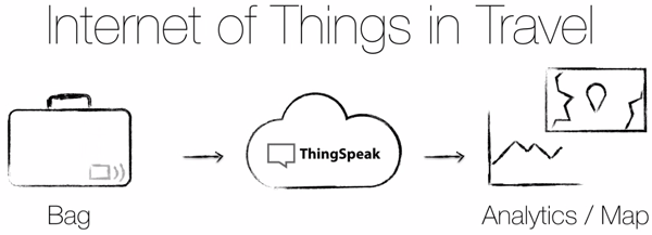 ThingSpeak Travel IoT Project