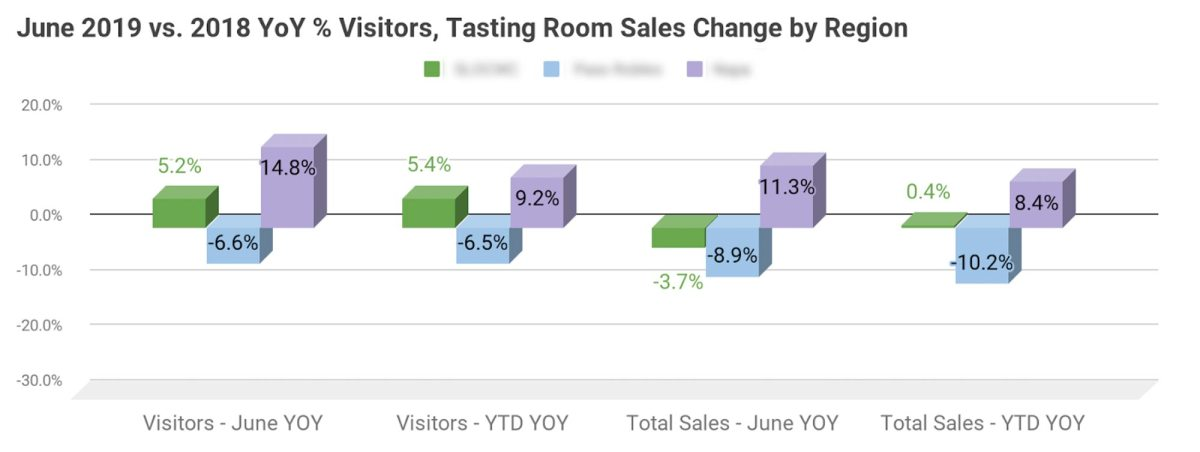 Association Dashboard - YOY Visitors