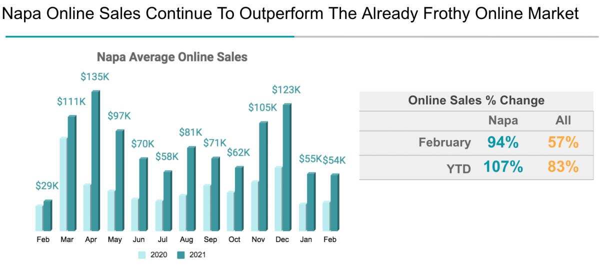 Napa Online Sales Continue To Outperform The Already Frothy Online Market