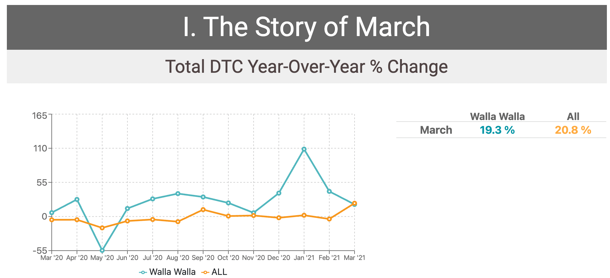 Ww Total Dtc Year Over Year % Change