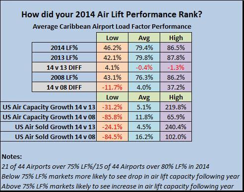 Caribbean Air Lift Capacity Metrics