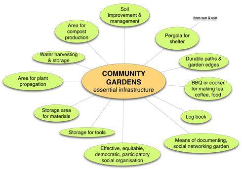 Community Garden Infrastructure