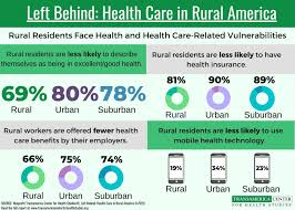 health care rural stats
