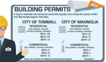 Residential development spikes, commercial permits hold steady