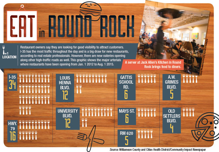 Restaurateurs satisfy Round Rock's hunger for new, increasingly local dining options
