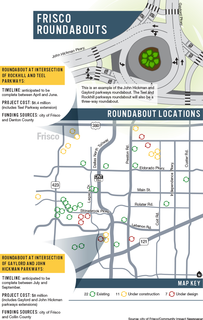 First Roundabouts On Major Frisco Roadways Under