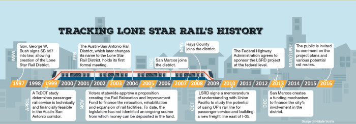 Officials: Commuter rail project still on track in Central Texas