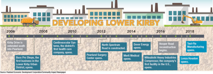 Lower Kirby district continues to expand, attract employers
