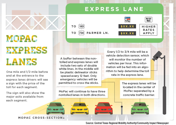 First phase of MoPac express lane project opens this summer
