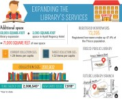 Frisco library's 10-year master plan addresses space, collection needs