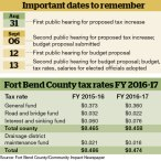 Tax rate falling, salaries rising in Fort Bend County proposal
