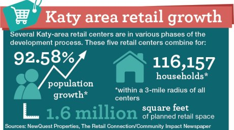 New retail centers opening around Katy
