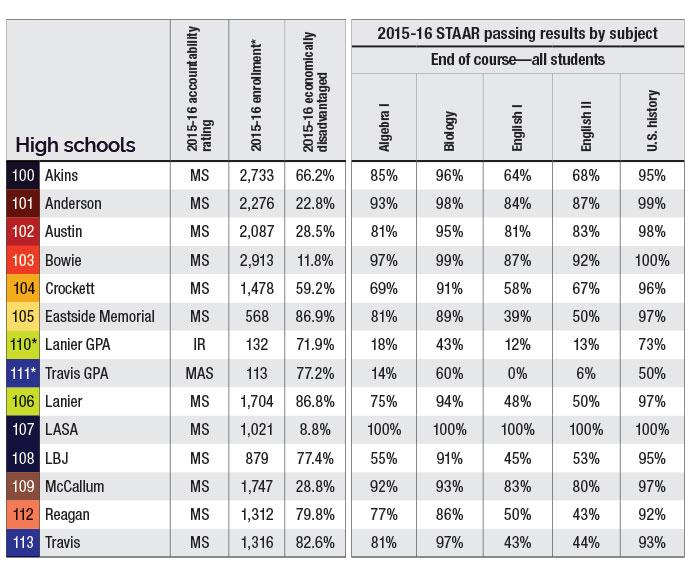 AISD High schools