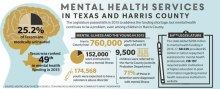 State mental health funding avoids cuts in 2017 following $298M budget increase in 2015