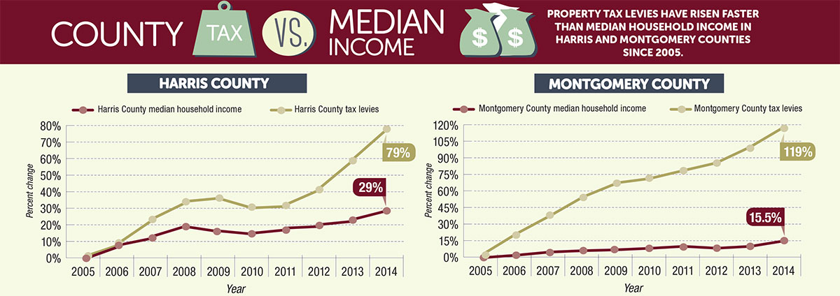 Montgomery County Property Tax Assessor