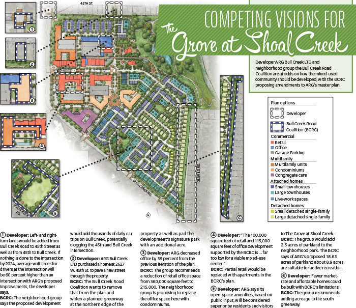 Competing visions for the Grove at Shoal Creek