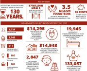 By the Numbers: Salvation Army in Montgomery County