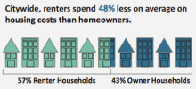 Number of Austin renters versus homeowners, 2015