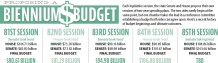 Priorities differ in House and Senate as initial budget drafts emerge