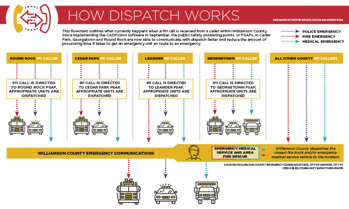 New county software quickens dispatch process for some cities