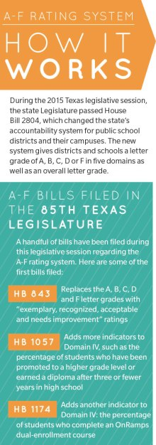 A-F ratings spur call for system change