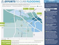 Harris County prepares for flood season