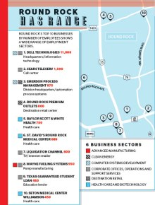 City, chamber officials team for Round Rock's economic development