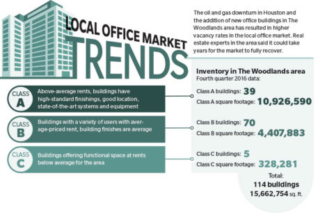Woodlands office market seeks rebound from oil and gas downturn, surplus space