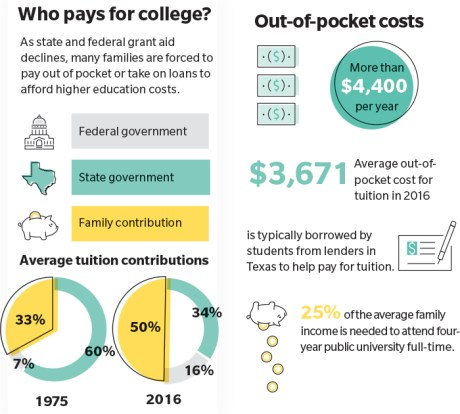 Senate targets tuition reform, proposes cuts