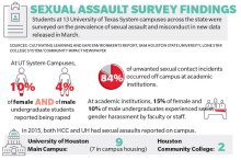 Legislators, local universities aim to prevent sexual assault on campuses