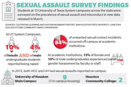 Legislators, local universities aim to prevent sexual assault on campuses