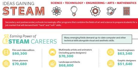 Schools pushing STEAM curriculum
