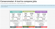 Compare careers