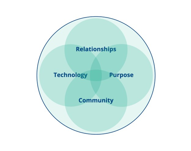 Venn diagram showing 4 principles of Relationships, Technology, Purpose and Community intersecting