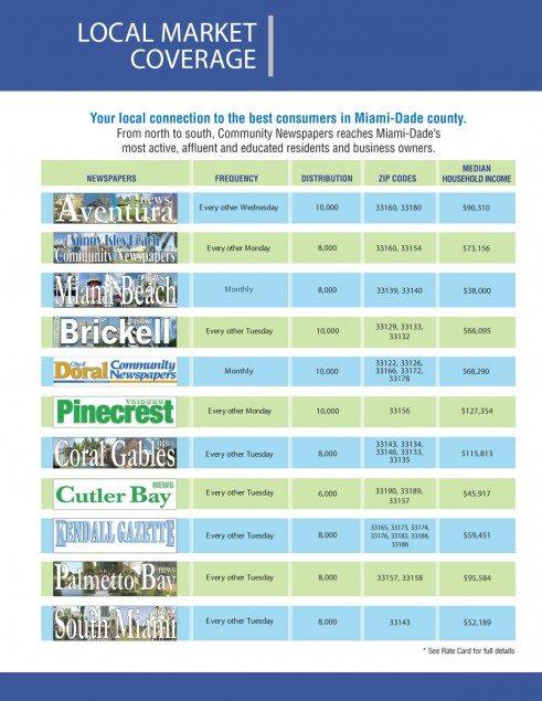 Local-Market-Coverage-2014