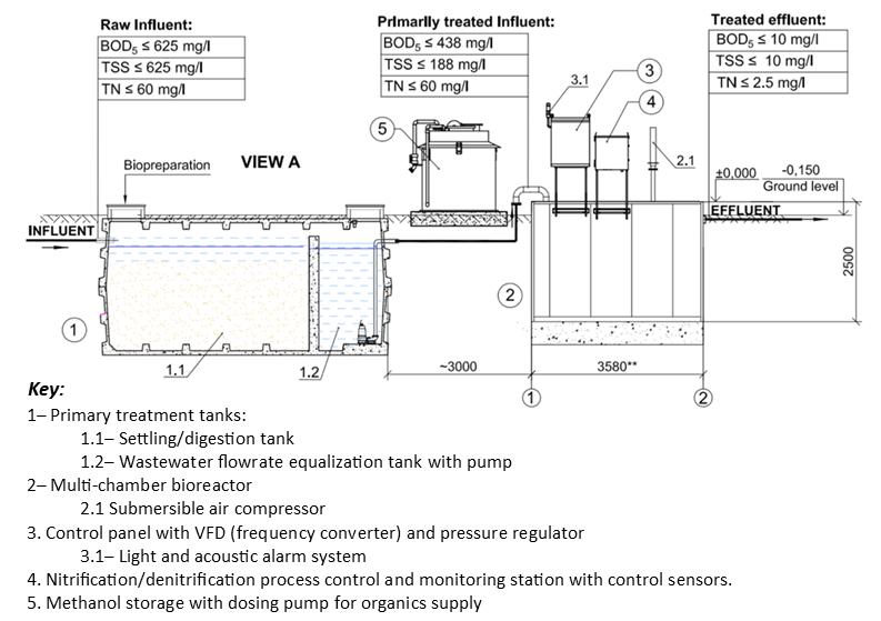 Sideview diagram of a wastewater treatment system with methanol doser