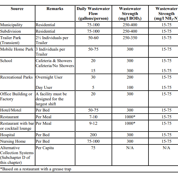An example design criteria table for wastewater system capacity in residential and commercial applications.