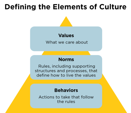 norms-values-behaviors