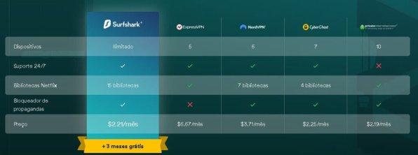 Surfshark vs outras VPNs