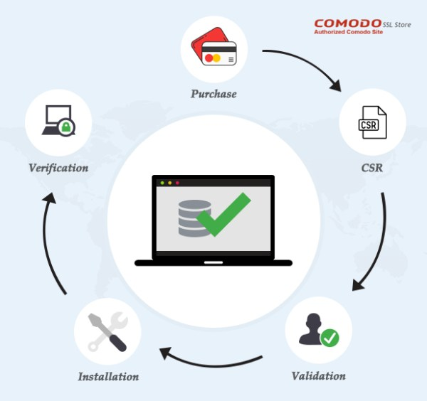A complete instructions to install Comodo SSL Certificate on your ...