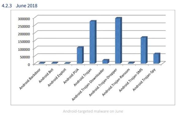 Android Targeted Malware June 18