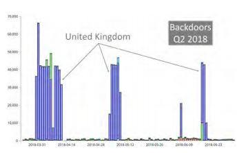 Detected Backdoors UK