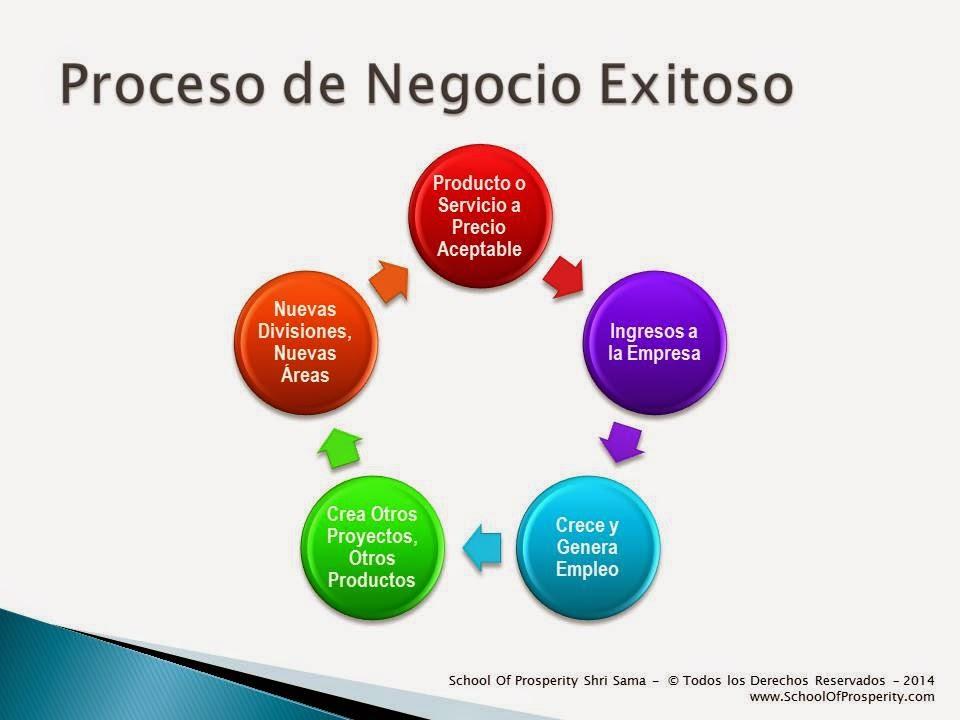 El Proceso del Negocio Exitoso