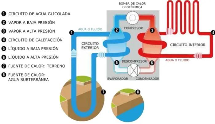 Esquema sobre el funcionamiento de la bomba de calor. Fuente: veranoinstalaciones.com