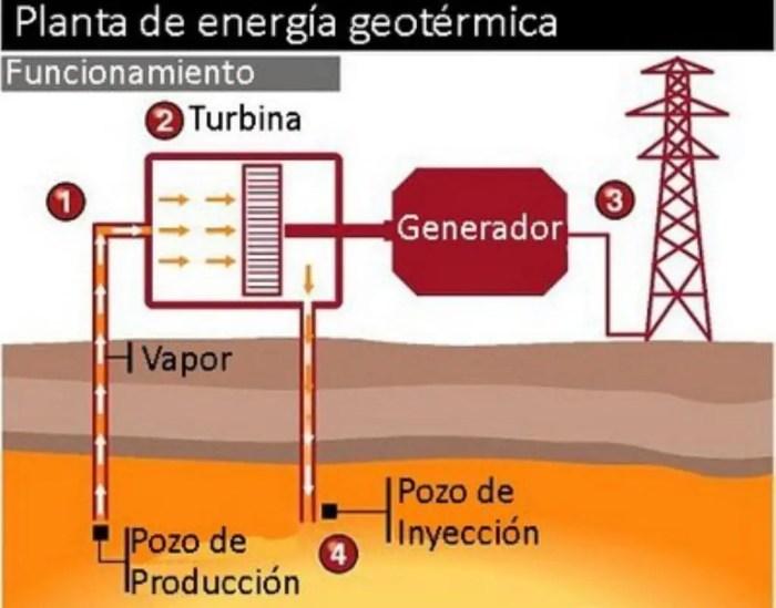 Funcionamiento de la energia geotermica. Fuente: grupo02termo.files.wordpres.com