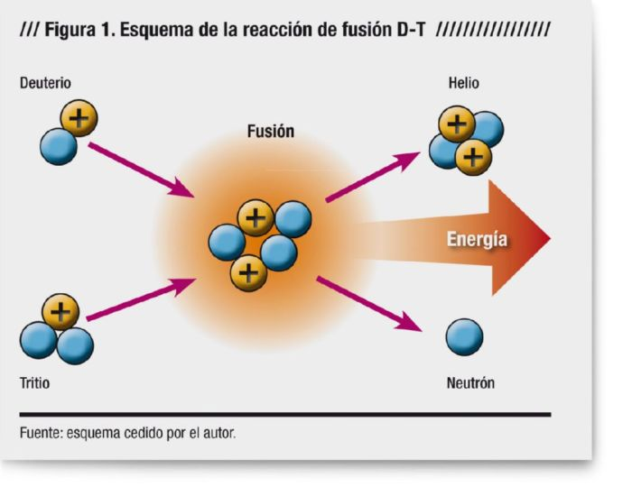 Descripcion del proceso de fusion del deuterio y tritio