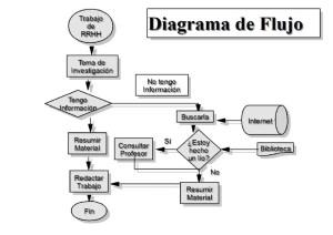 ¿Qué es el diagrama? Significado y tipos