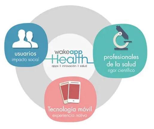 Wake App Health ha desarrollado apps para el cuidado del corazón y la piel, entre otras.