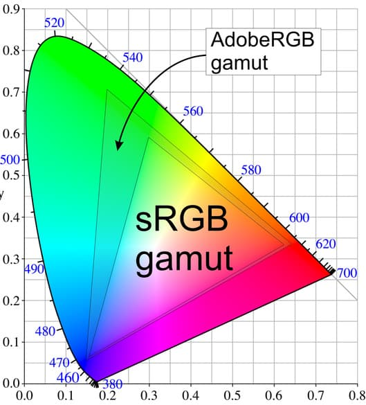 Ecran Adobe RGB